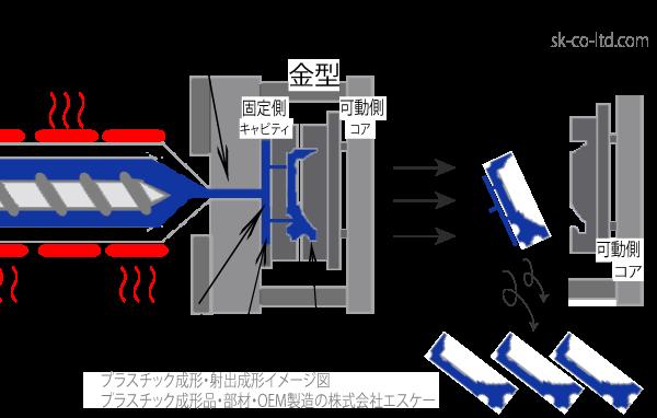 アッセンブリ生産・OEM製品製造。トータル的にコストを抑え生産します。